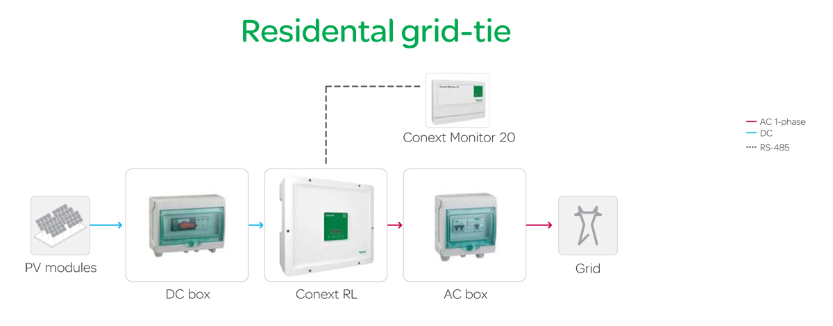 Commercial Off-Grid solar solution_XW:DC